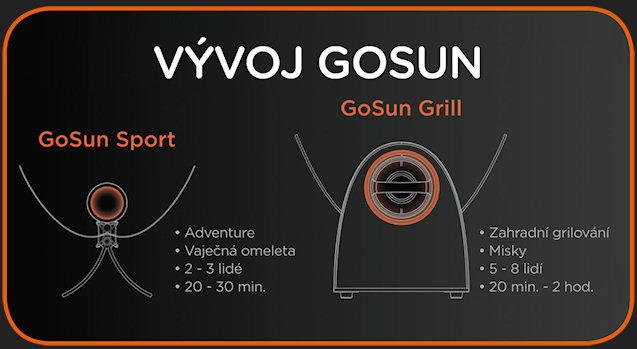 Go Sun Grill - srovnání s Go Sun Sport