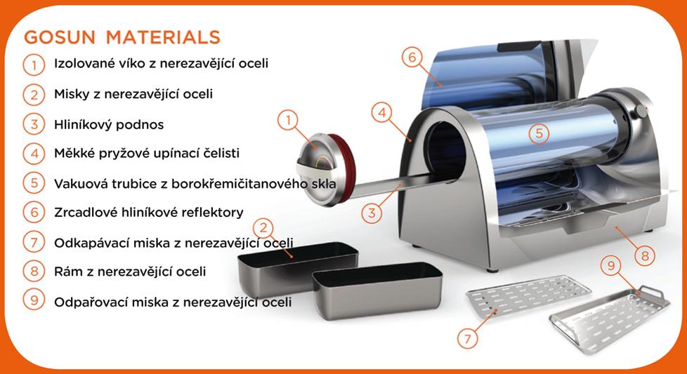 GoSun Grill – solární gril a jeho materiál